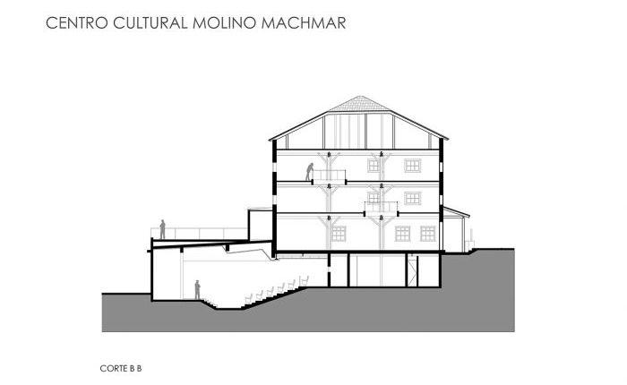 Centro de Arte Molino Machmar